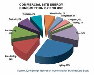 Commercial Site Energy