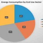 Energy Consumption by End Use Sector