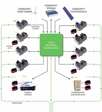 Microgrid Systems