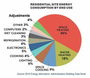 Residential Site Energy